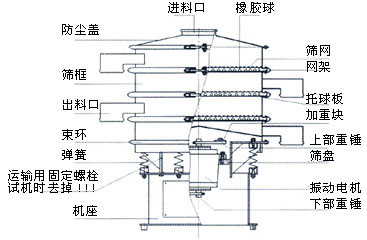 振动筛(图3)