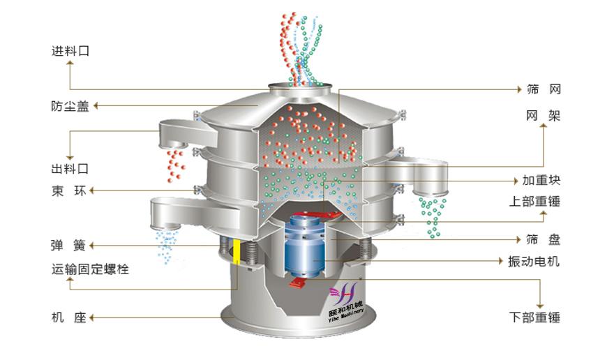 振动筛(图4)