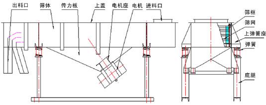 直线振动筛外形图2