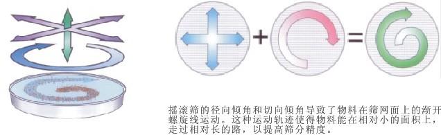 淀粉圓形搖擺篩(圖2)