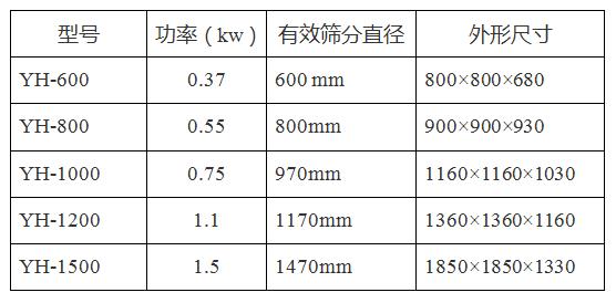 塑料振动筛(图5)