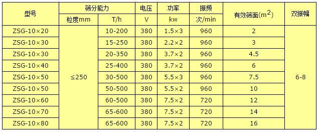 ZKS礦用高效振動篩(圖2)