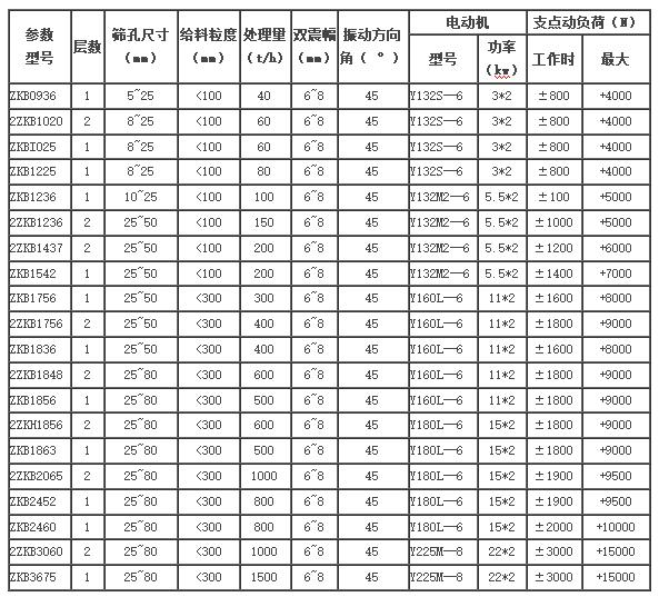 ZKB型直線振動篩技術參數